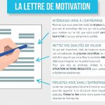 Une lettre motivation